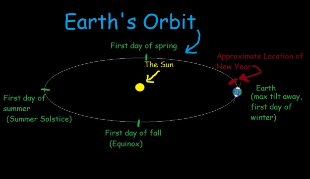 Earth's Orbit
